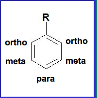 Aromatic Substitution The Organic Chemistry Review